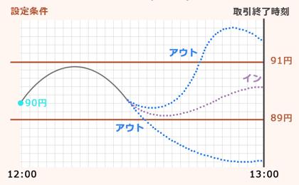 バイナリーオプション完全解説~レンジ型で稼ぐ必勝攻略法