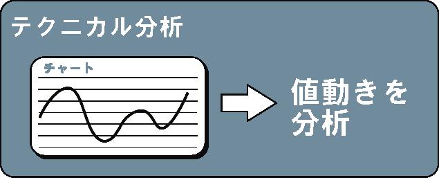 ミラクルオプションのテクニカル分析