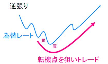 バイナリーオプション必勝テクニック~スキャルピングとは?
